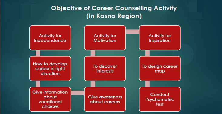 Career counseling in Kasna