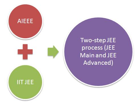 JEE Advanced 2018 Frequently Asked Questions (FAQ)